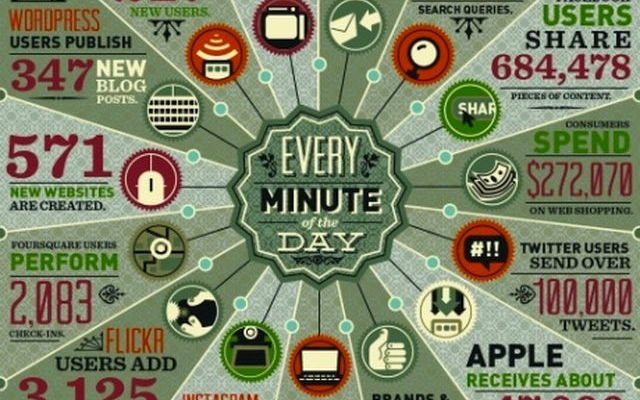 7 puntos poco conocidos para crear una infografía viral