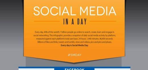 Un día cualquiera en las principales redes sociales (infografía)