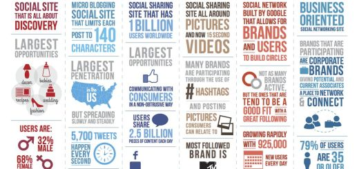 Infografía con el número de usuarios activos en las principales redes sociales