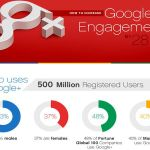 Incrementar engagement Google