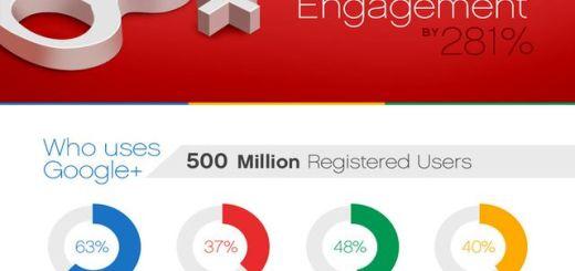 Cómo aumentar la interactividad de una cuenta de Google+