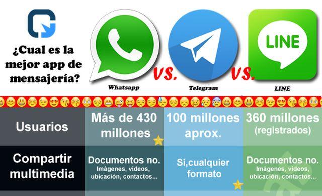 ¿Cuál es el mejor cliente de mensajería: Telegram, LINE o WhatsApp? (infografía)