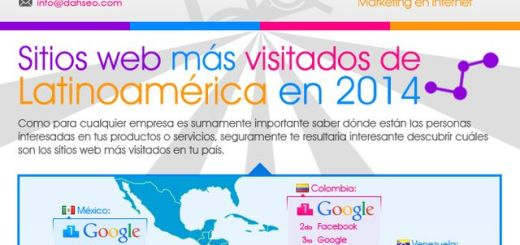 Paginas mas visitas Latinoamerica