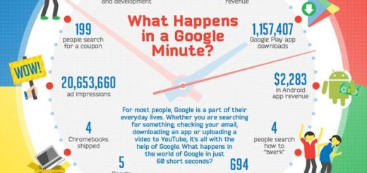 Un minuto para Google es mucho tiempo (infografía)