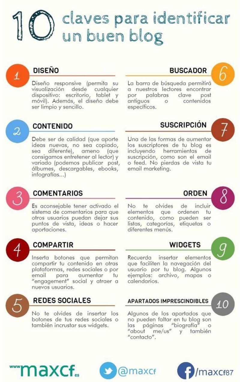 Las 10 claves para identificar un buen blog (infografía)