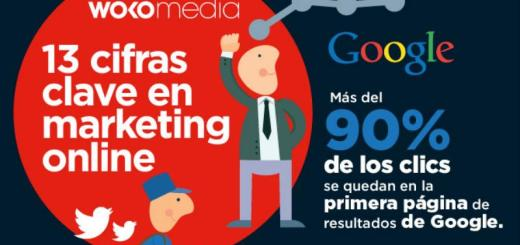 Infografía con 13 cifras clave sobre Marketing Online
