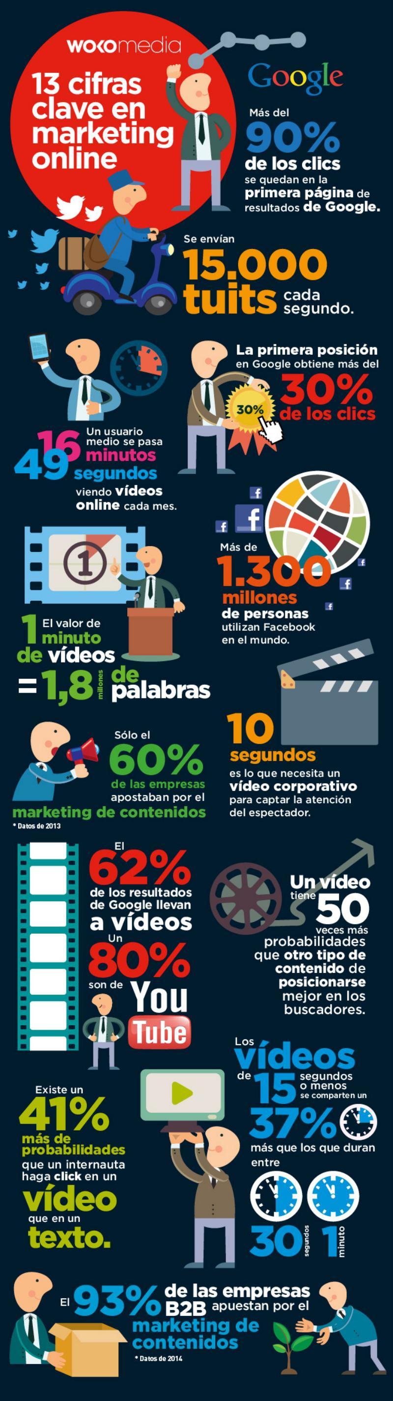 Infografía con 13 cifras clave sobre Marketing Online