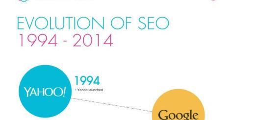 Una década de historia del SEO en una infografía