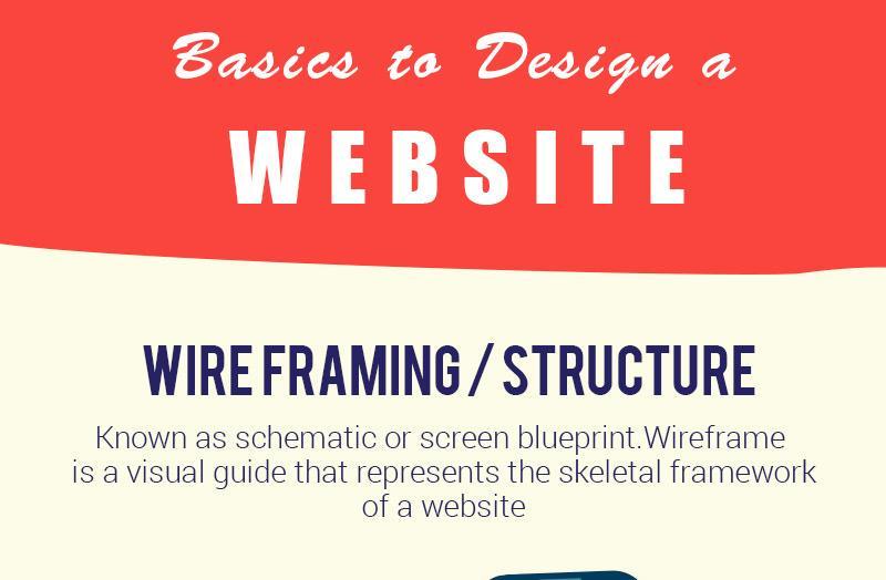 Principios básicos para diseñar un sitio web (infografía)