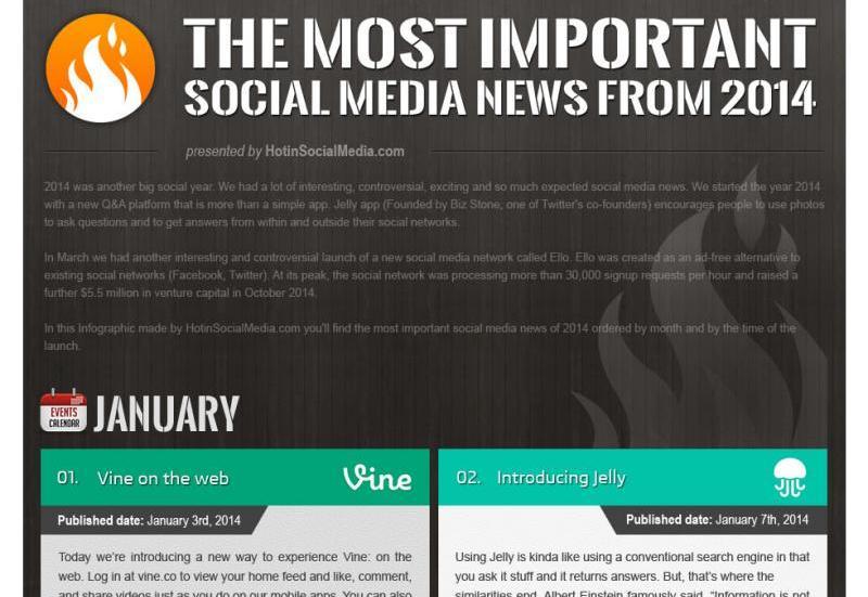 Noticias y eventos más destacados del 2014 en Social Media (infografía)