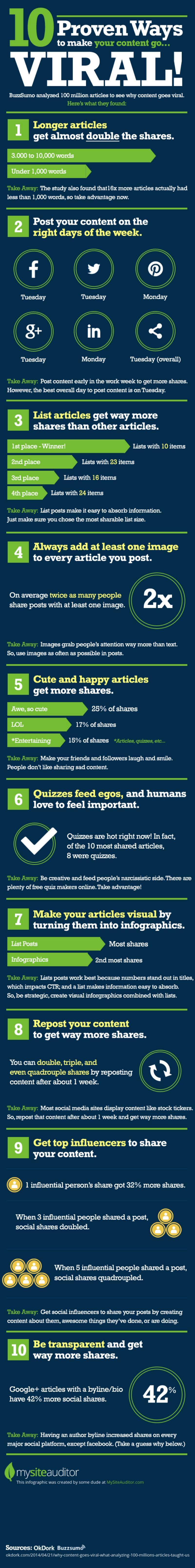 Las 10 fórmulas para hacer más virales tus contenidos (infografía)