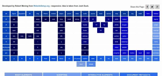 HTML5 Periodical Table