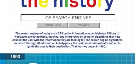 Infografía con los 25 años de historia de los buscadores de internet