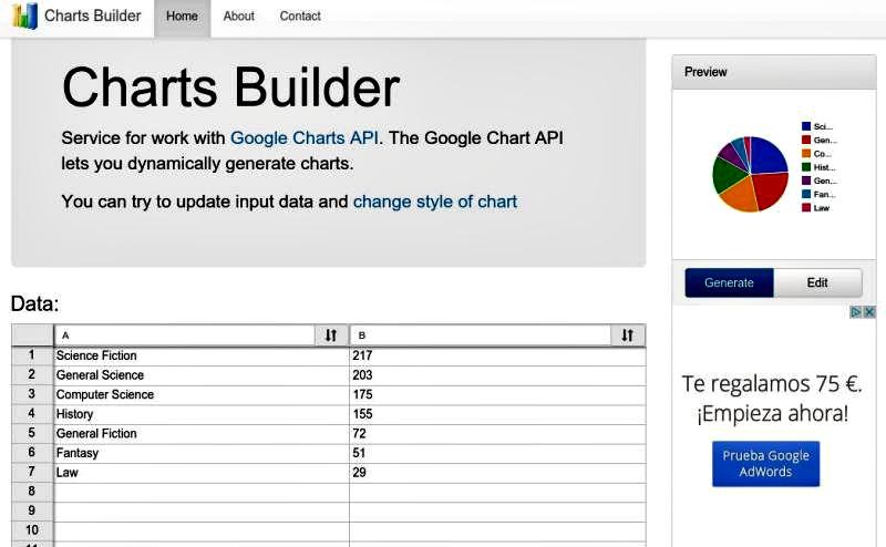 Online Charts Builder: crea todo tipo de gráficas para tu web