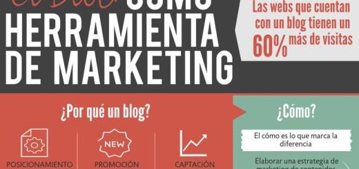 Importancia del blog como una herramienta de marketing (infografía)