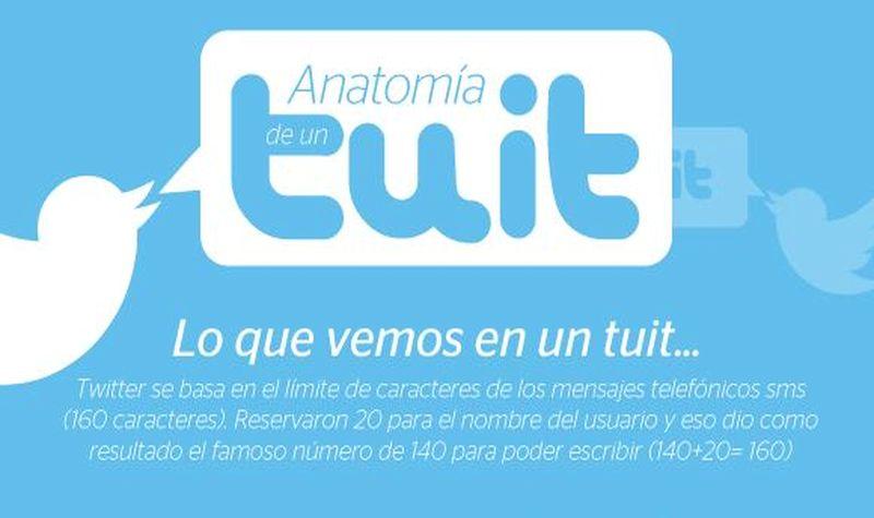 Así es la anatomía de un tuit (infografía)