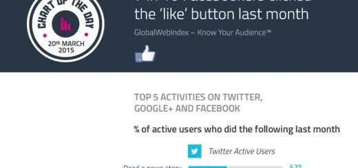 Actividades más habituales en las Redes Sociales (infografía)