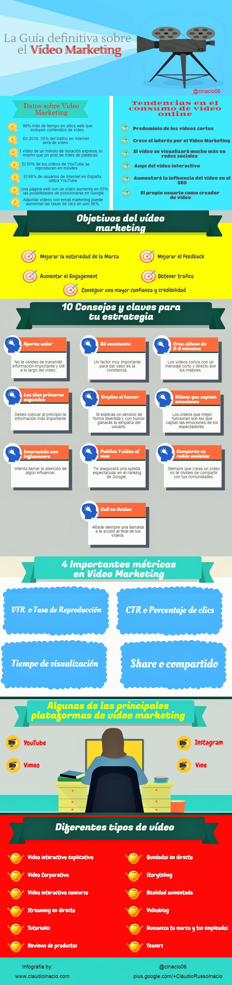 La guía más completa sobre Vídeo Marketing (infografía)