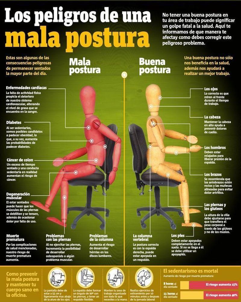 Los peligros de trabajar con una mala postura ante el ordenador (infografía)