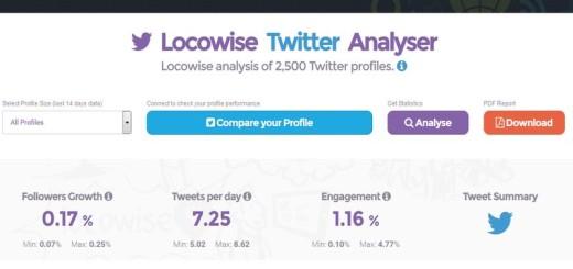 Twitter Analyser: estadísticas y comparativas gratis de tu cuenta de Twitter
