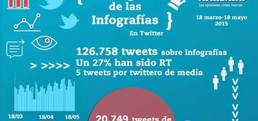 Lo que debes saber sobre las infografías en Twitter (infografía)