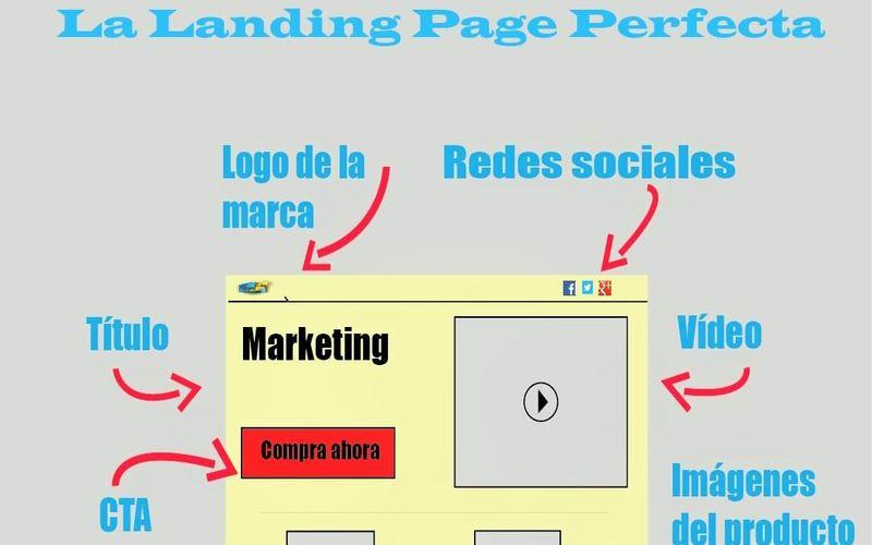 ¿Cómo crear la Landing Page perfecta? (infografía)