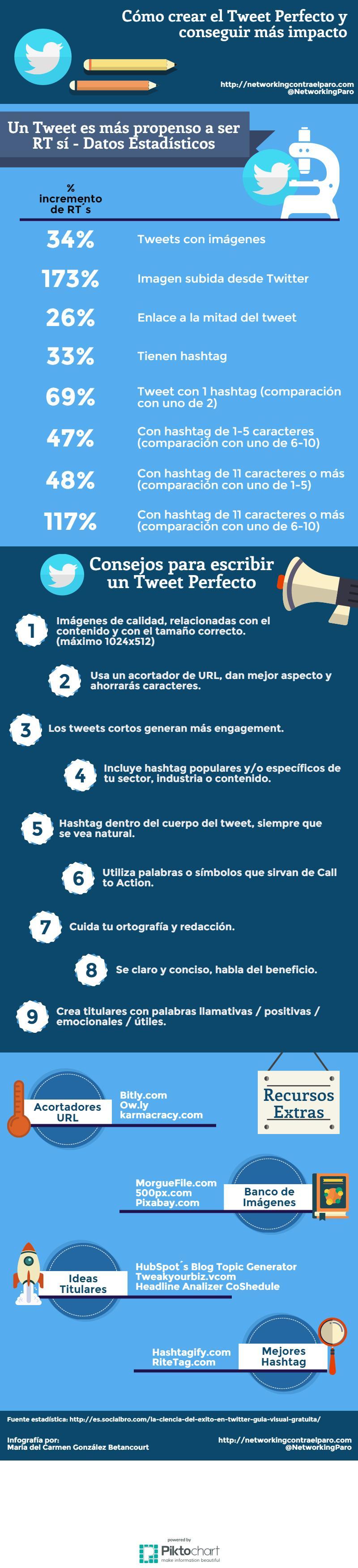 ¿Sabes cómo crear un tweet perfecto? (infografía)