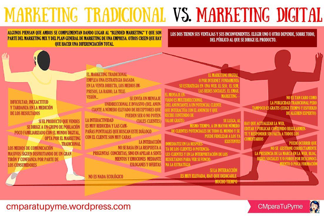 Infografía comparativa de Marketing Tradicional vs. Marketing Digital