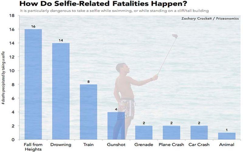 Causas de Muertes por selfie Muertes por selfie, estas son sus cifras