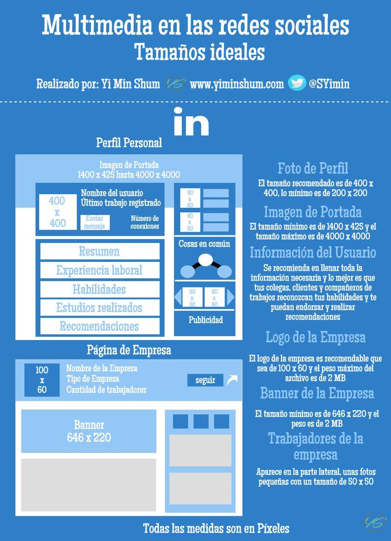 Tamaños adecuados para los elementos multimedia en LinkedIn (infografía)
