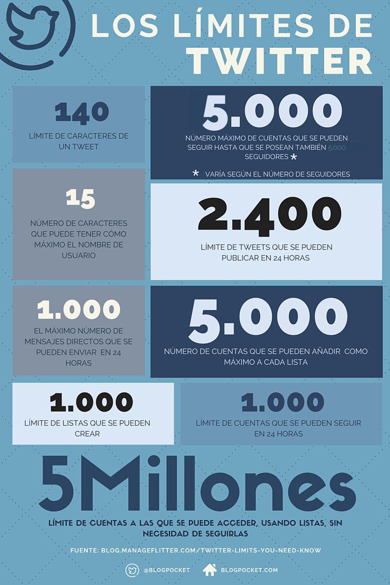 Límites de Twitter en cifras (infografía)