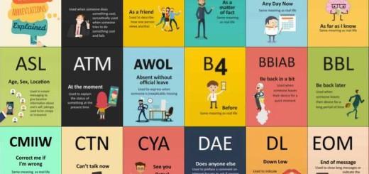 100 abreviaturas en Internet que deberías conocer