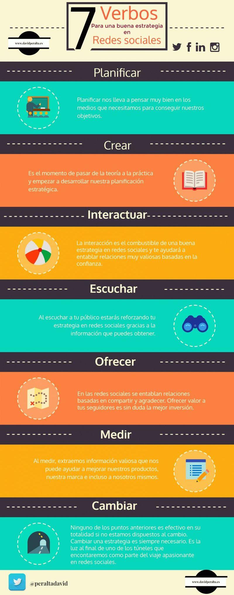 7 verbos que debes usar para tu Estrategia en las Redes Sociales (infografía)