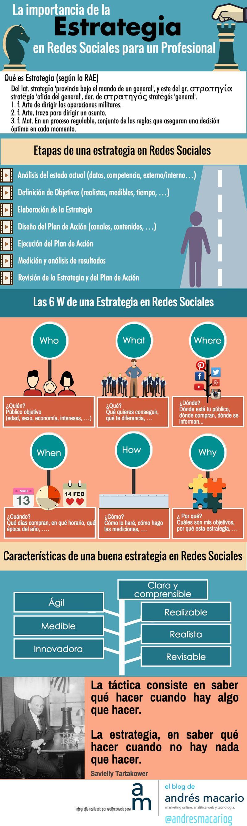 Importancia de la Estrategia en Redes Sociales2 ¿Conoces la importancia de la Estrategia en Redes Sociales? (infografía)
