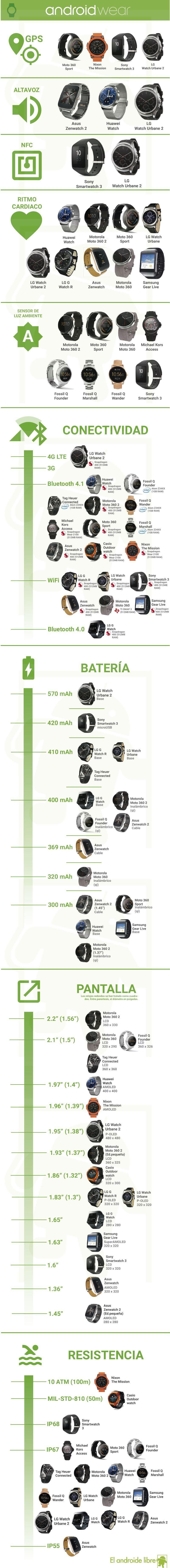 Comparativa de todos los smartwatches con Android Wear