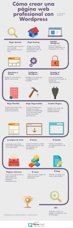 Aprende a crear tu página profesional con WordPress (infografía)