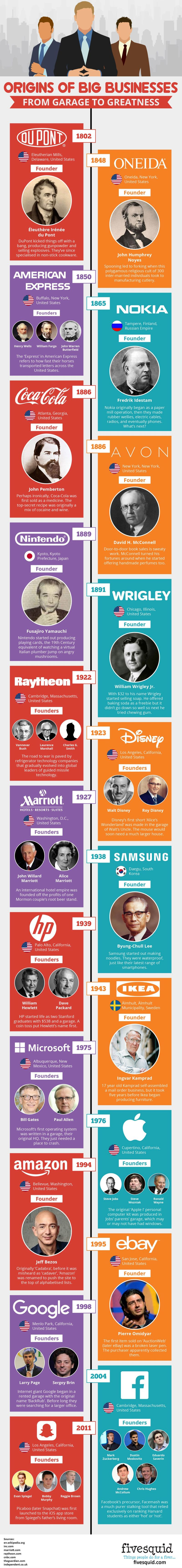 Lista de Grandes Empresas que tuvieron sus inicios en un Garaje
