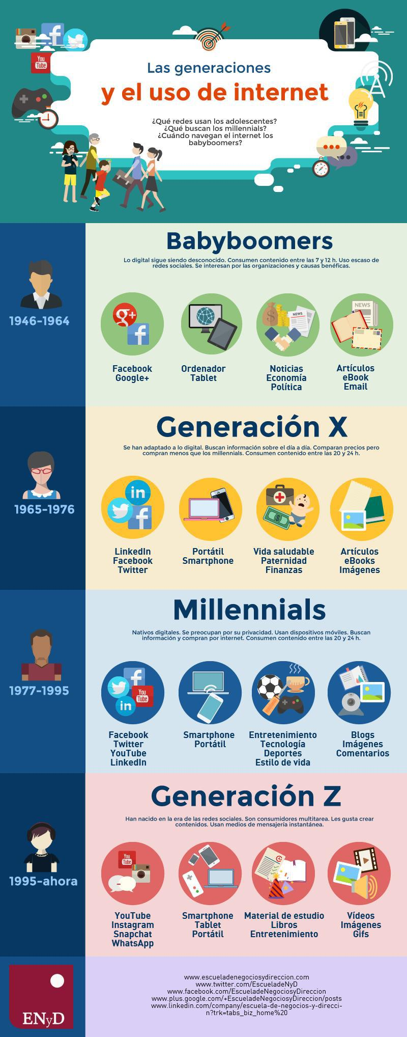 Así es el uso de Internet por generaciones en la actualidad