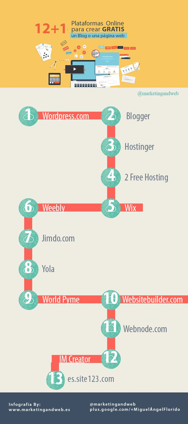 13 servicios para crear gratis un Blog o página web