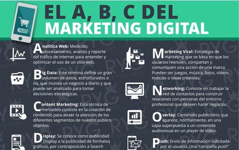¿Conoces los términos del Marketing Digital más frecuentes?