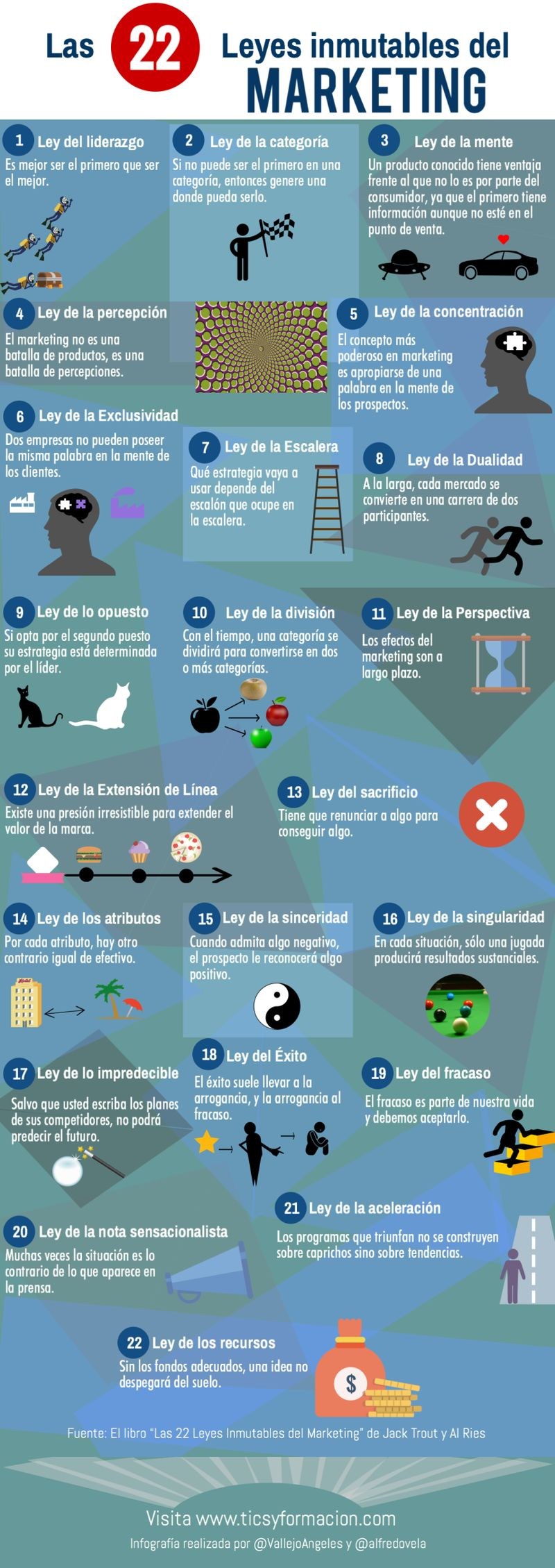 22 Leyes del Marketing Infografía 22 leyes del Marketing que nunca cambian y que debes conocer