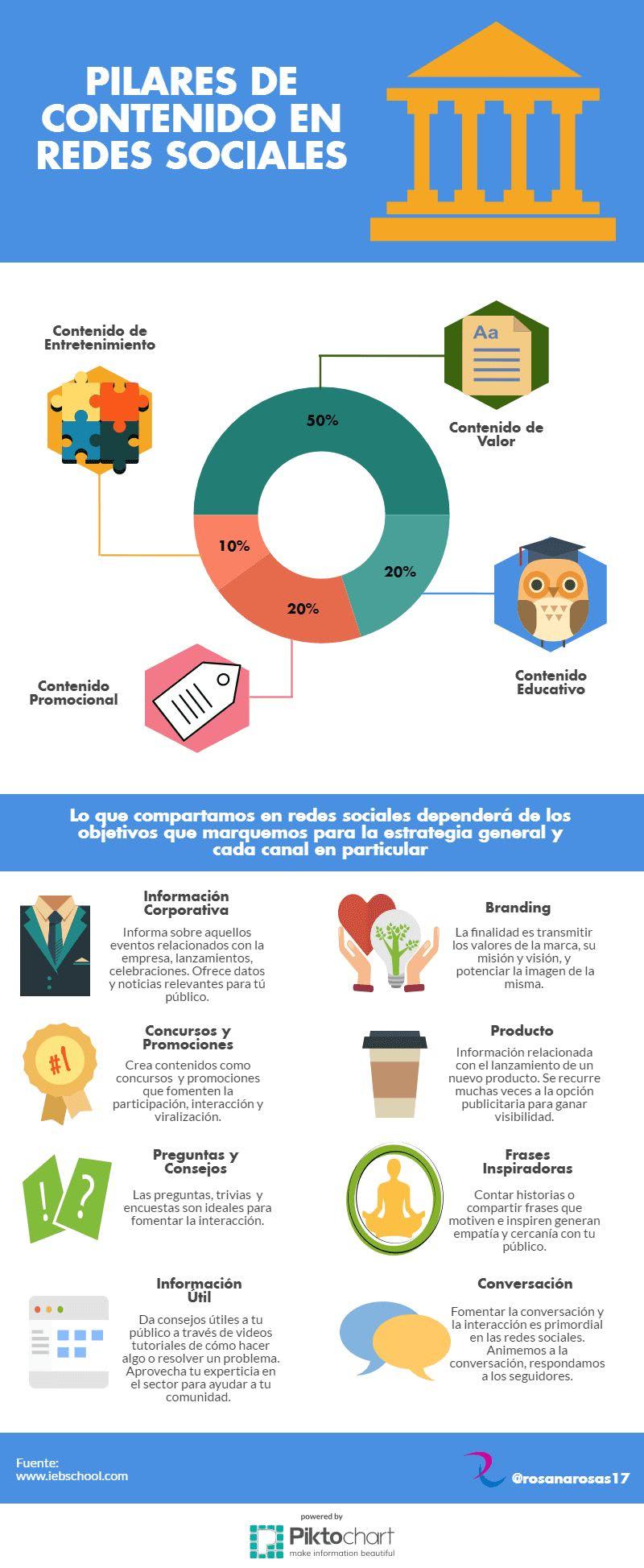Tipos de contenidos para Redes Sociales Infografía Contenidos para Redes Sociales de acuerdo a tus objetivos