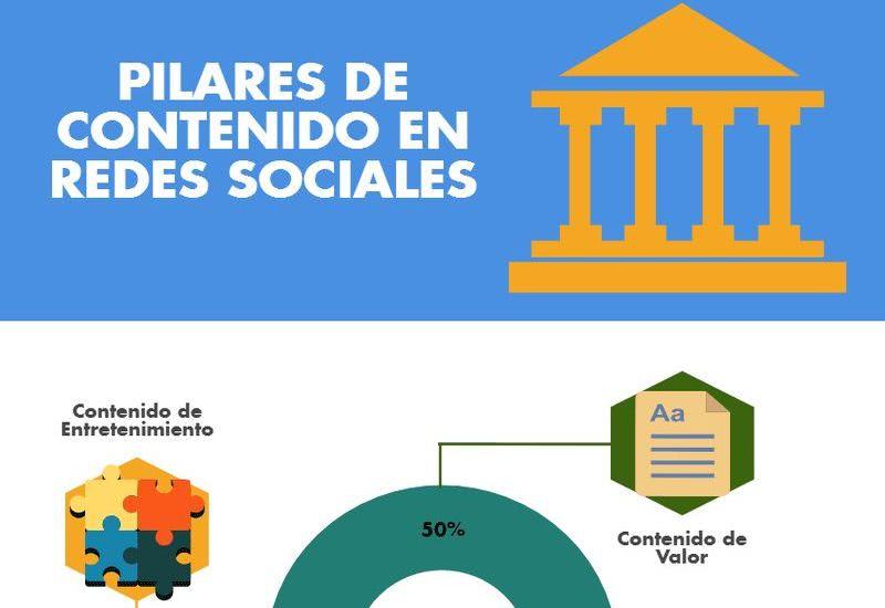 Tipos de contenidos para Redes Sociales Contenidos para Redes Sociales de acuerdo a tus objetivos
