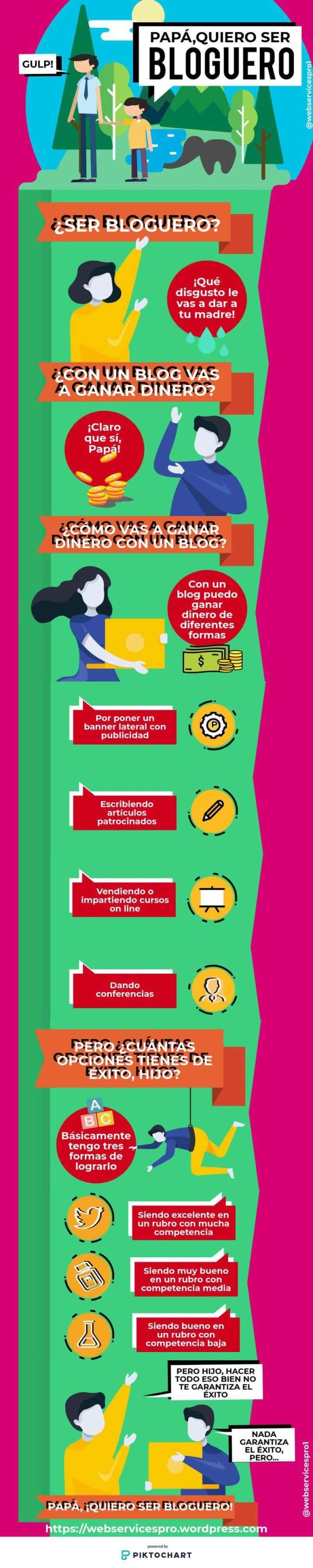 Infografía cómo vivir de un Blog ¿Se puede llegar a vivir de un Blog y cómo hacerlo?