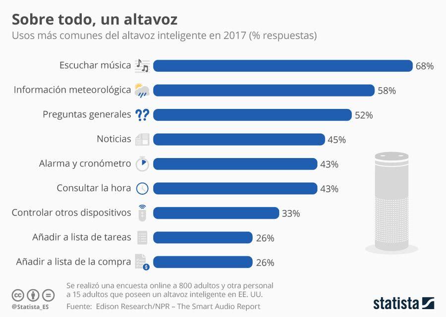 Altavoces inteligentes estadísticas de uso Los altavoces inteligentes que reventarán el mercado en 2019