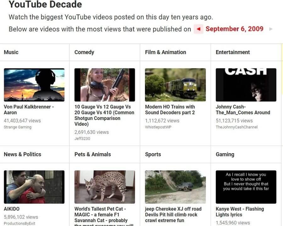 Vídeos más vistos de YouTube hace justo 10 años