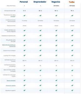 Comparativa-de-los-planes-de-hosting-de-Hostgator